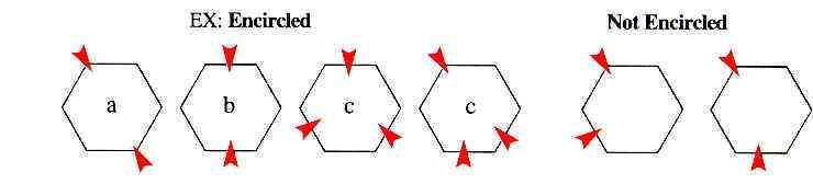 Diagrame d'encerclement